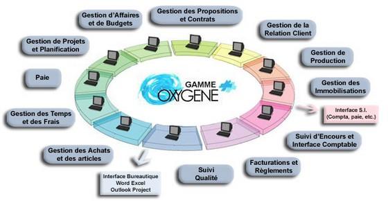 Modules OXYGENE